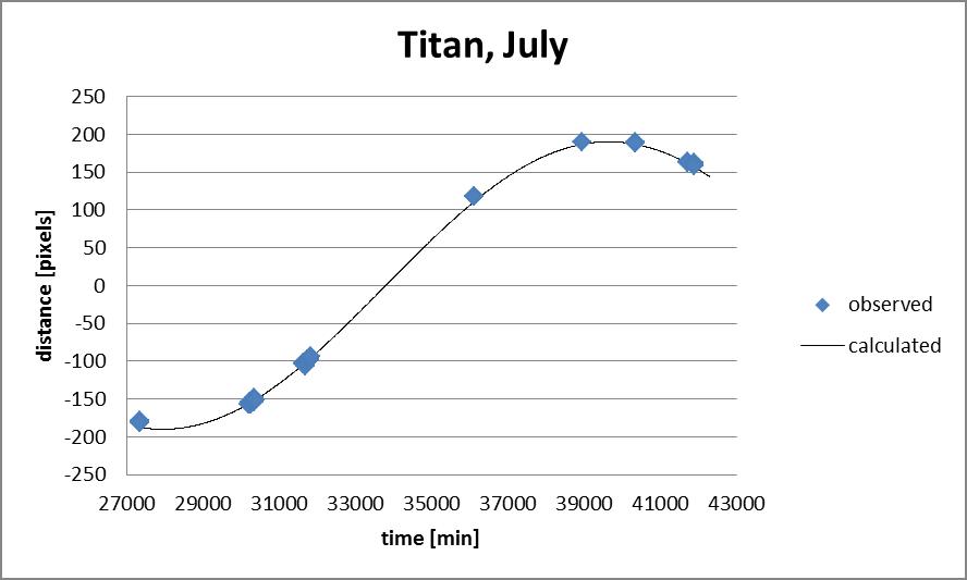 Die Messpunkte von Titan mit der gefitteten Sinuskurve